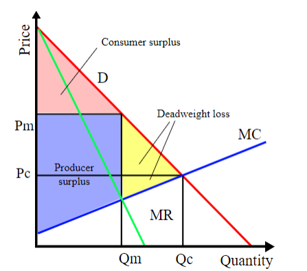 Monopolistic Competition Demand Curve