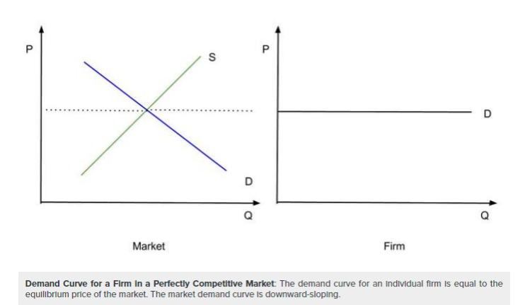 Competition Demand Curve