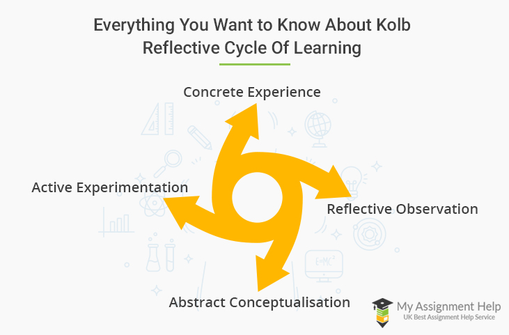 Kolb Reflective Cycle